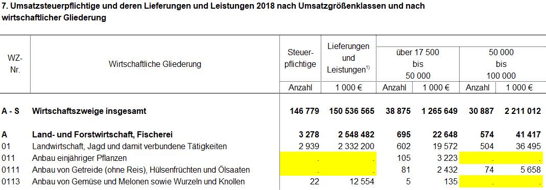 Dargestellt ist der Ausschnitt einer Ergebnistabelle in einem Statistischen Bericht. Die gelb markierten Felder enthalten Punkte. Ein Punkt in einem Tabellenfeld heißt, dass dieser Wert geheim gehalten wurde.